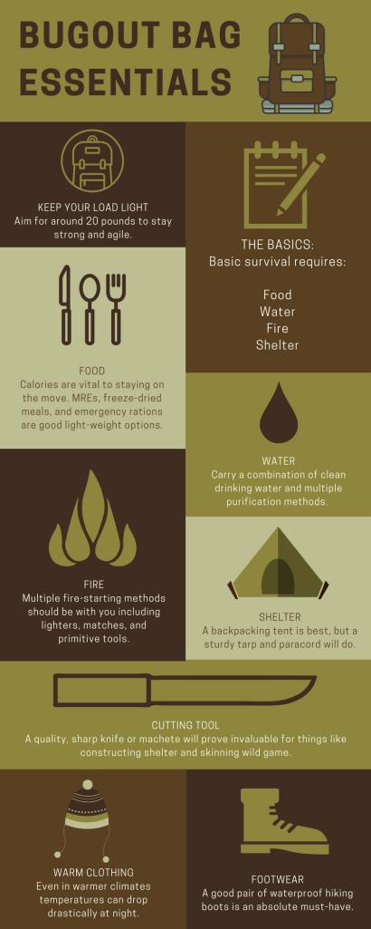 BOB Essentials Infographic